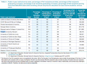 A screenshot from the US DOE's new report identifying 13 public 4-year institutions where Pell Grant recipients graduate more than peer institutions.